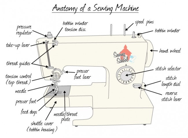 Meet your machine - this is the anatomy of a sewing machine.